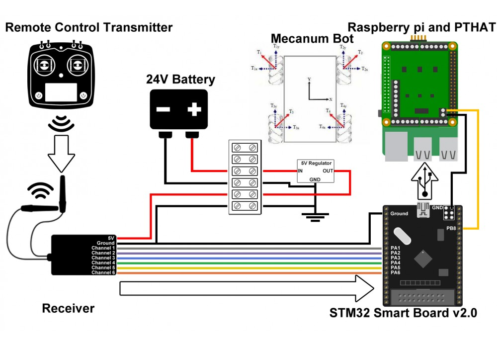 STM32f103c8 Minimum System Board programmed with RC receiver